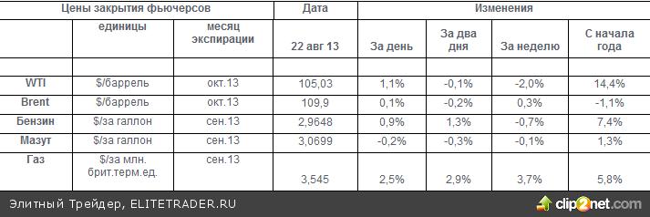 Рост цен на бензин в России чуть замедлился, но продолжает вызывать опасения