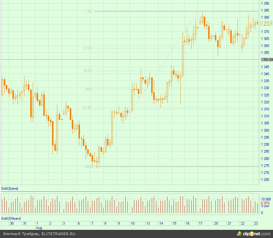 «Быки» рынка commodities надеются на «ренессанс» Китая