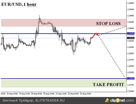 Началось снижение евро