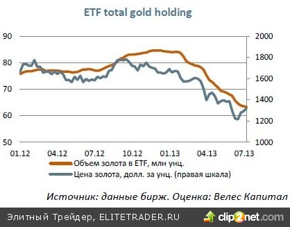 Рынок золота: долгосрочная цель - $1500 за унцию