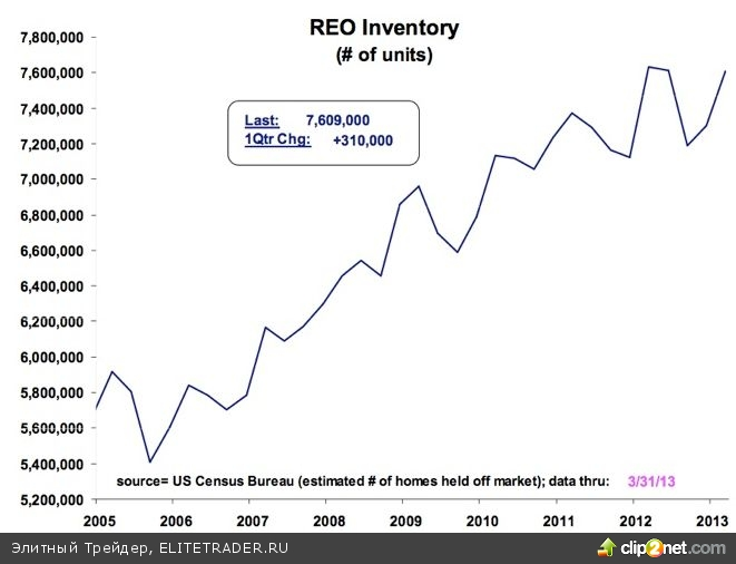 Восстановление рынка недвижимости в США – это иллюзия. США уже четвёртый год ведут валютные войны