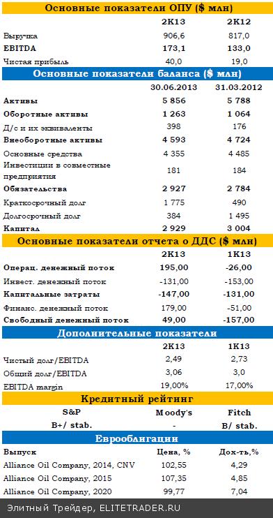 Alliance Oil улучшила кредитный профиль в 2К13 благодаря росту добычи