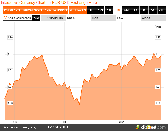 Валютный рынок в напряжении