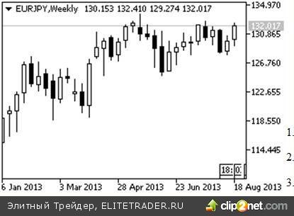 Ситуация на рыках носит разнонаправленный характер, продаем евро против иены
