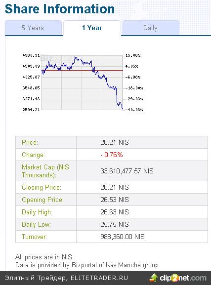 Глюк или обвал на Тель-авивской бирже?