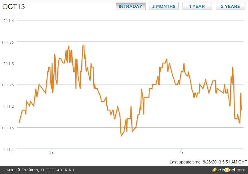Капитализация Газпрома может не досчитаться 19 млрд руб