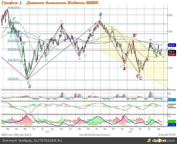 Высокие цены на нефть окажут поддержку российскому рынку акций