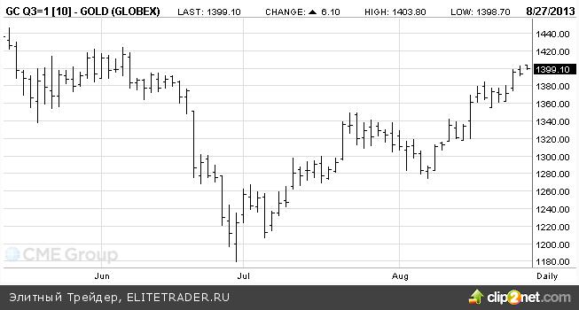 Прогноз цен на золото 2013