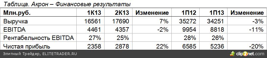 Ожидаем отскок на рынке акций РФ на предстоящей неделе