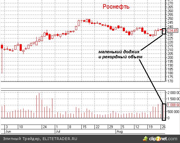 В Роснефти всплеск активности крупного игрока