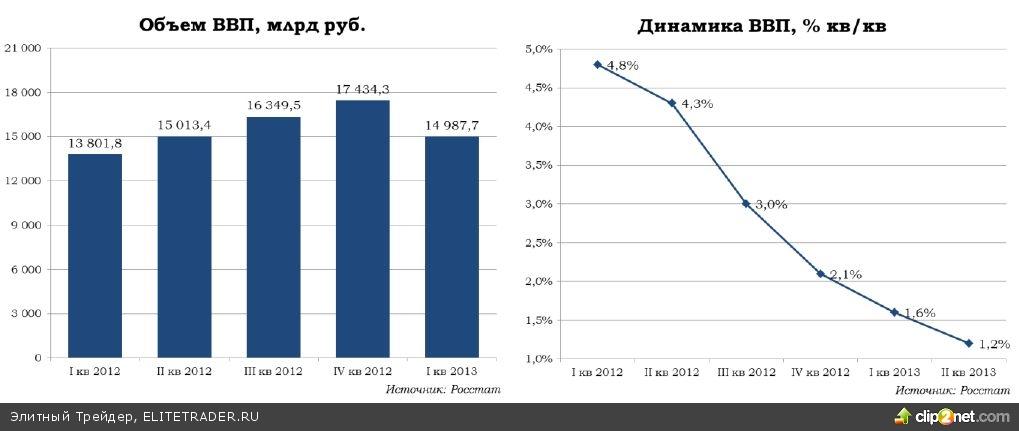 Экономика в июле: Росстат подкинул оптимизм
