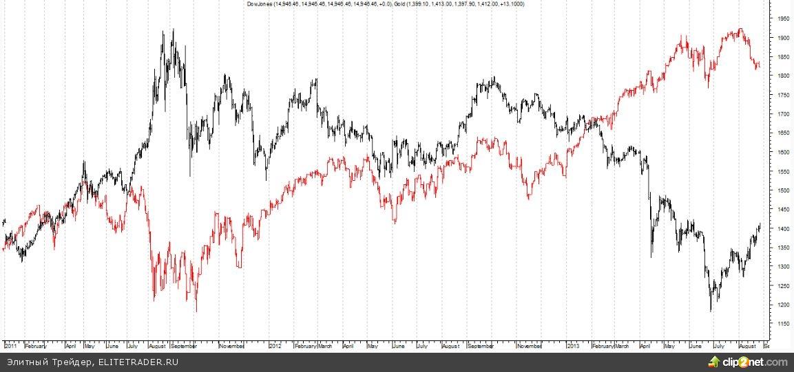 Золото избавилось от комплекса QE