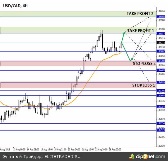 USD/CAD: откат, сменяющийся ростом