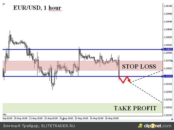 Укрепление доллара к евро продолжается