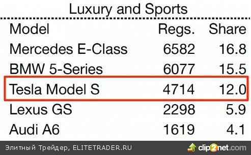 Tesla Motors: Разгон на 370%. Пора нажать на тормоза?