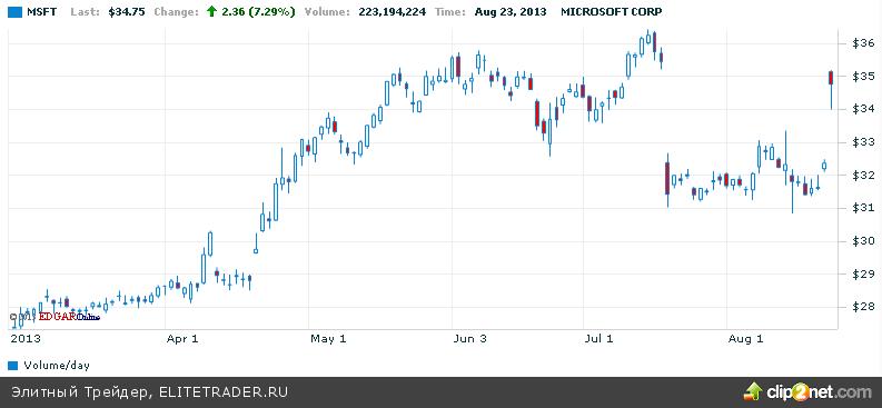 Обвал Durable Goods инвесторы восприняли как отсрочку QE Exit