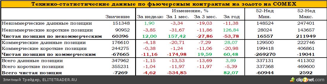 За последние дни котировки золота выросли на 3,5%