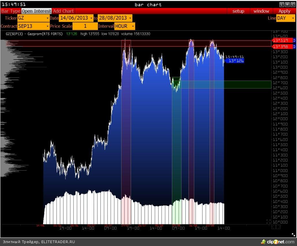 В ходе последних событий, многие ищут ответов на то, какой сценарий далее будет развиваться по основным рынкам