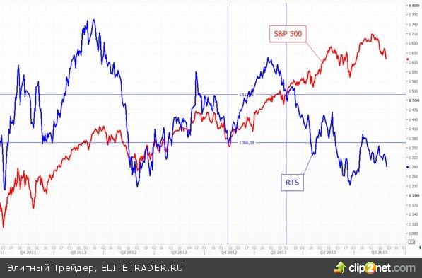 Рынок зажат между падающей Америкой и растущей нефтью