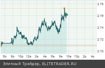 Тим Роджерс: В случае войны нефть и золото подорожают, а рынки акций пойдут вниз
