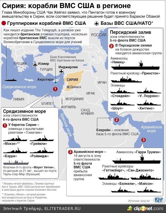Сирия: военные силы в регионе