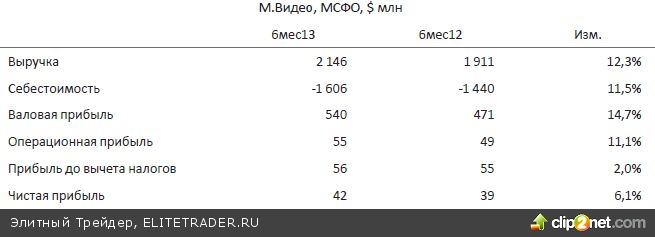 Сегодня же с учетом отскока на внешних площадках ожидаем от индекса ММВБ движения внутрь консолидации последних недель, целью может стать район 1390 пунктов