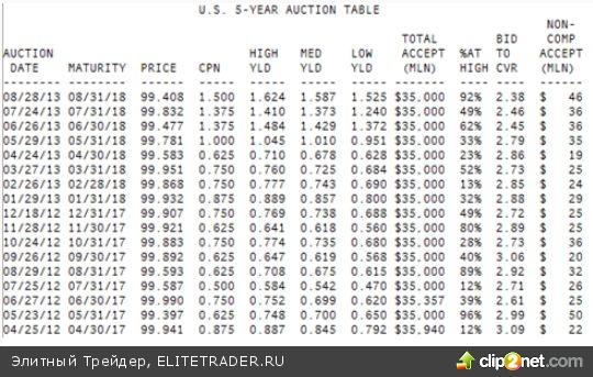 Низкий спрос на трежерис насторожил инвесторов по итогам аукциона