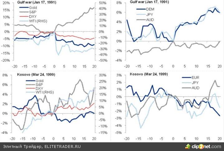 Как военные конфликты за последние 20 лет влияли на финансовые рынки