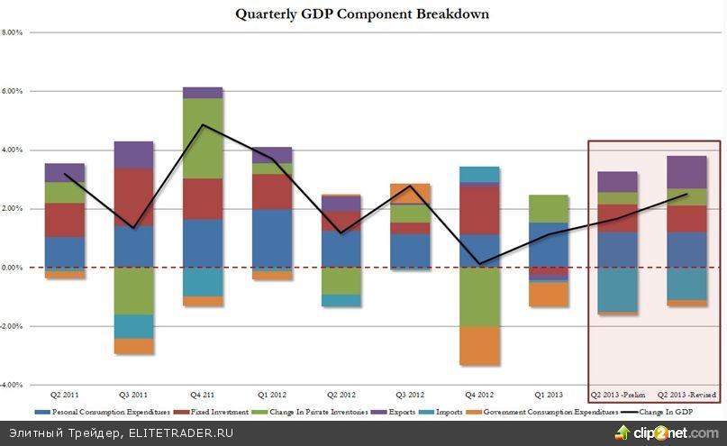 Ускорение ВВП во II квартале заставляет вспомнить про exit strategy