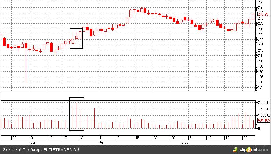 Август 2013 года войдет в историю как самый никчемный месяц за всю историю индекса РТС
