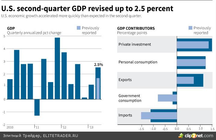 Более сильный рост ВВП не радует спекулянтов