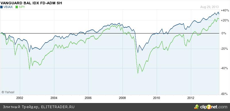 Vanguard Balanced Index Fund Admiral Shares (VBIAX) - интересный вариант балансированного ETF