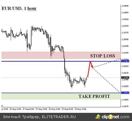 Доллар возвращает утраченные позиции перед евро