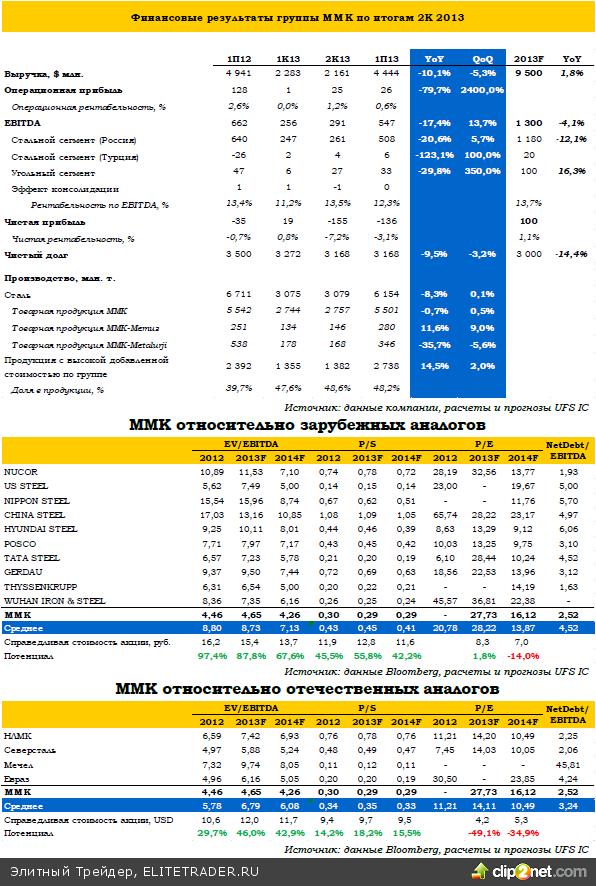 ММК улучшает эффективность бизнеса