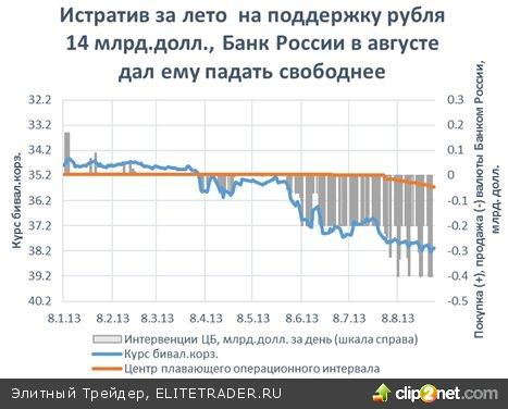 Рубль и август: итоги