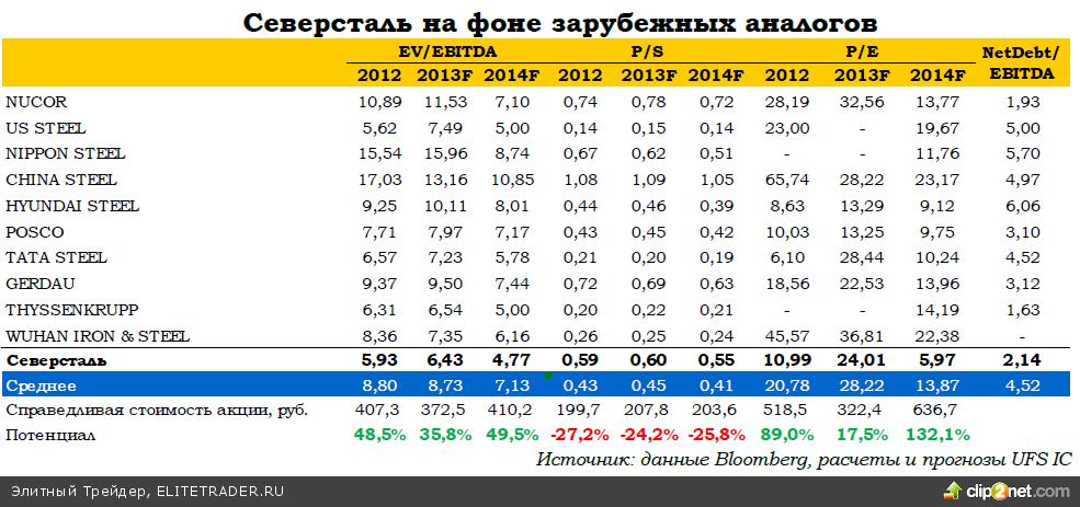 Северсталь: восстановление эффективности российских предприятий