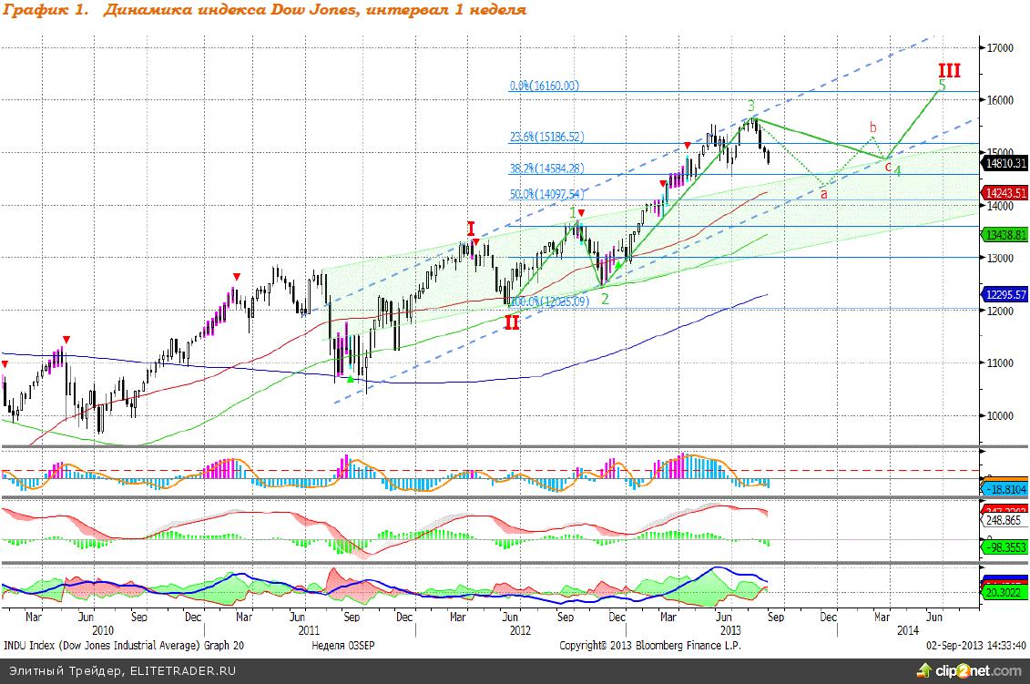 Dow Jones: восходящий тренд сохраняется