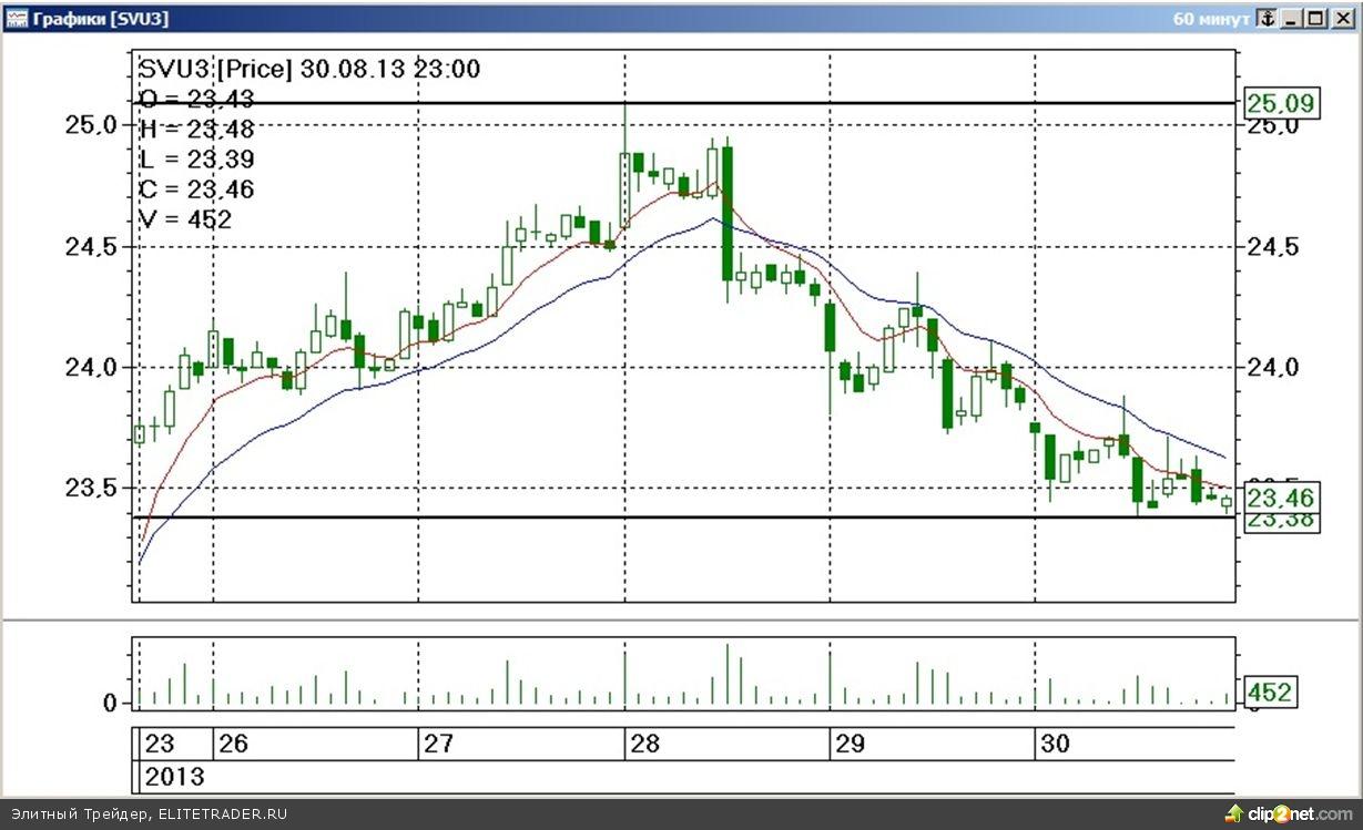 Завершившаяся торговая неделя на срочном рынке ФОРТС прошла под знаком неравномерного падения стоимости наиболее ликвидных товарных контрактов