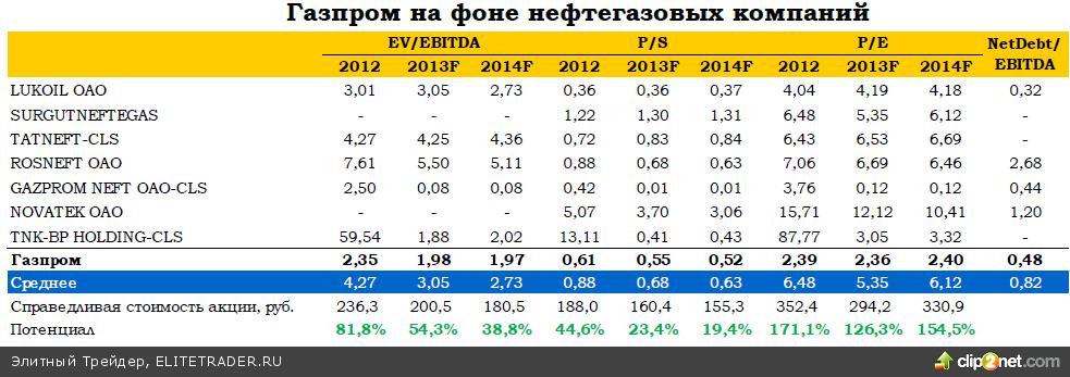 Газпром: рост рентабельности опередил прогнозы