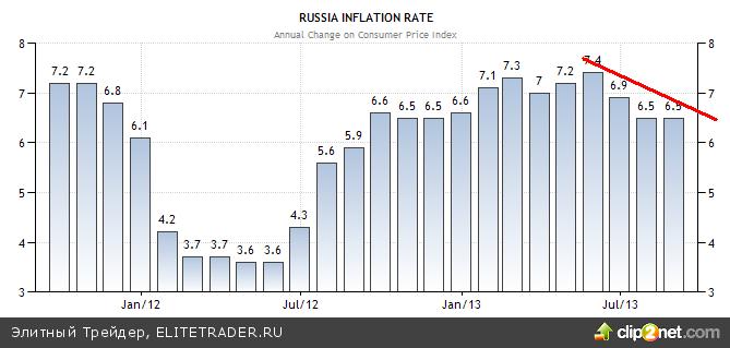 Я знаю, кто убил тренды во фьючерсе доллар-рубль