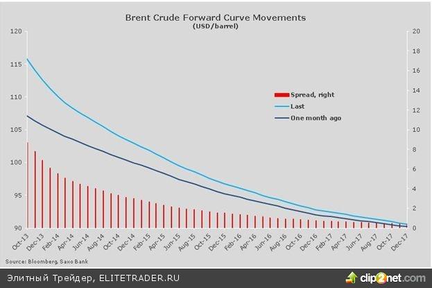 Нефть растет на фоне проблем со снабжением, в то время как общий рост на сырьевых рынках остановился