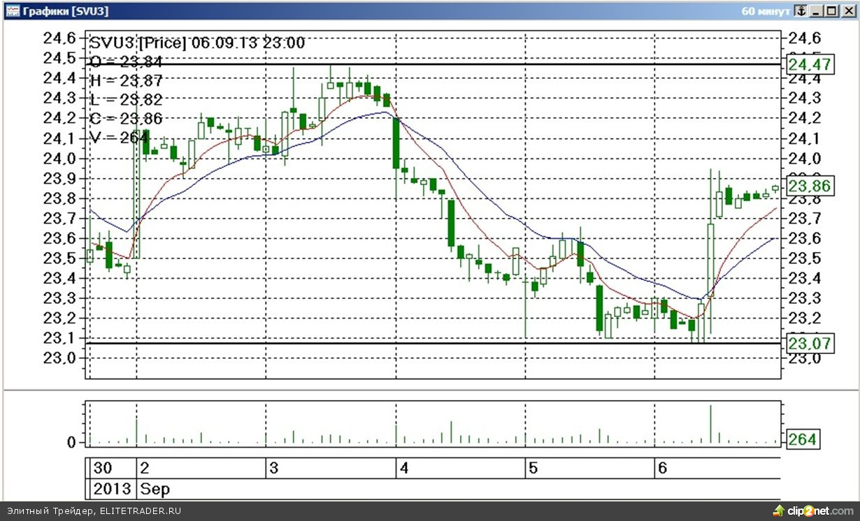 Завершившаяся торговая неделя на срочном рынке ФОРТС прошла под знаком умеренного роста стоимости наиболее ликвидных товарных контрактов