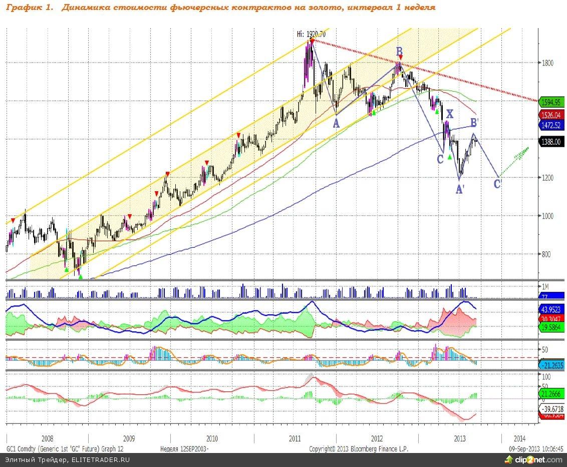 Цены на золото в ближайшую неделю будут стабильны