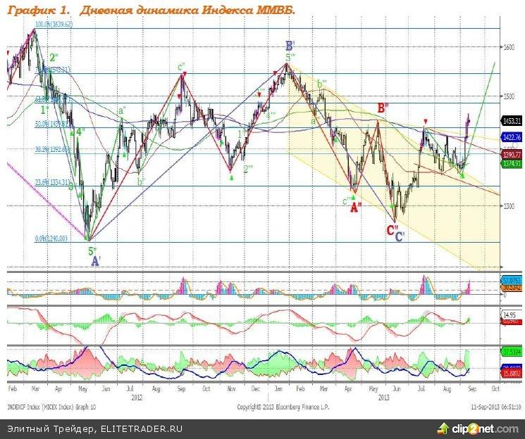 Рынки демонстрируют силу