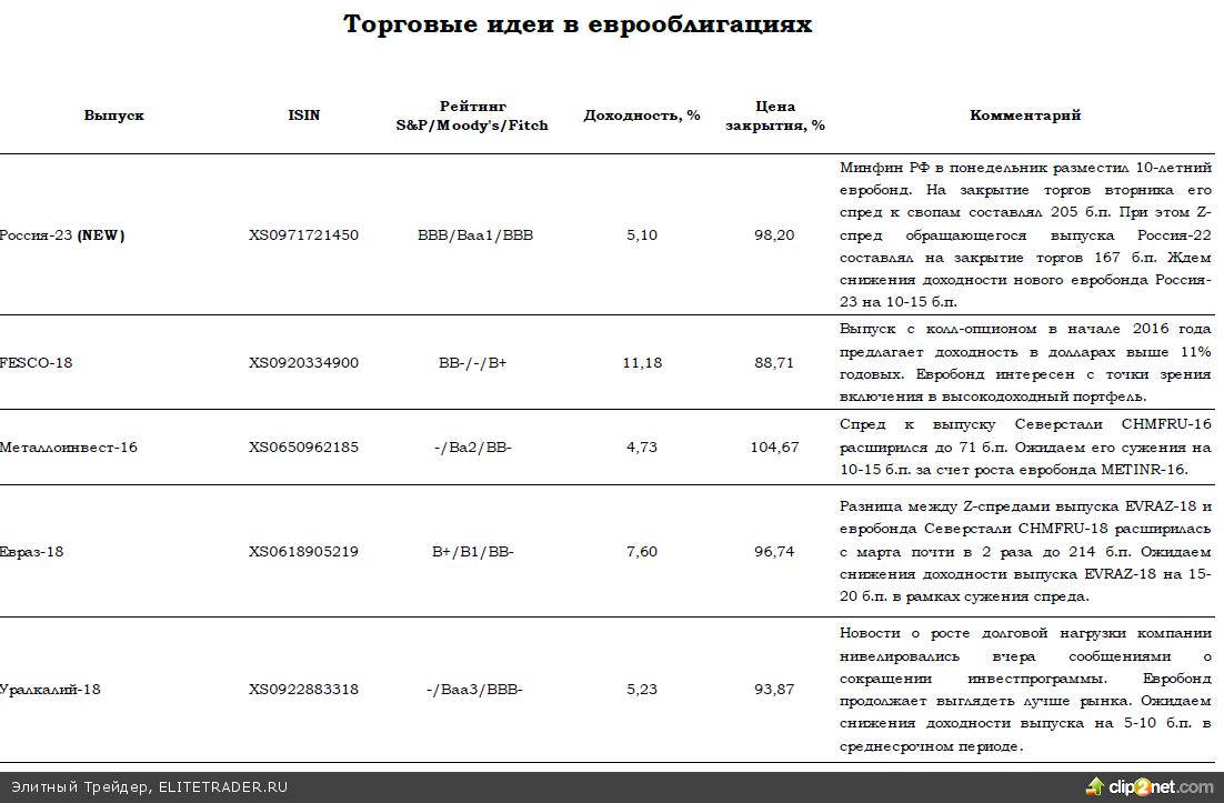 Активизация первичного рынка и фактор учтенного в ценах сокращения QE поддержат российские еврооблигации осенью