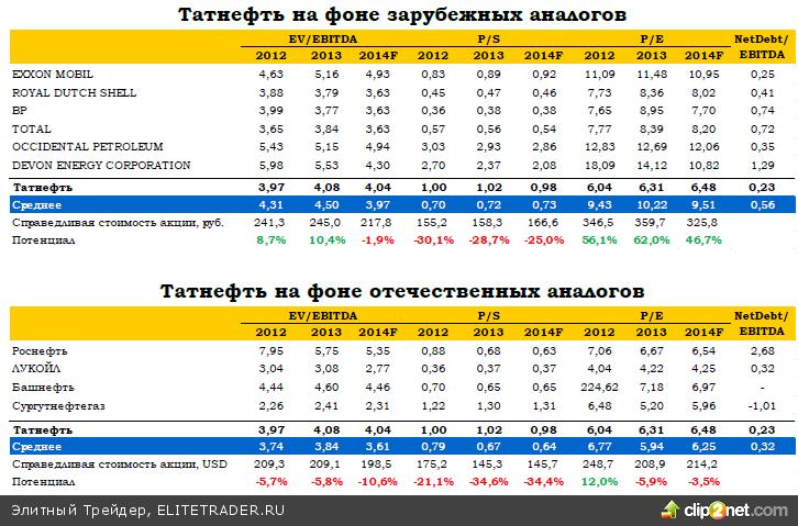 Татнефть: денежные потоки компенсируют потерю рентабельности