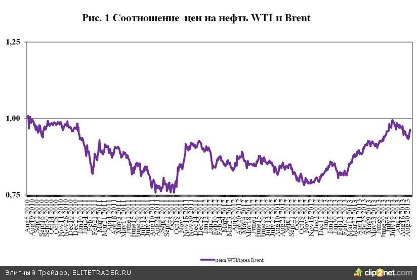 Монетарные причины ценового спрэда между WTI и Brent