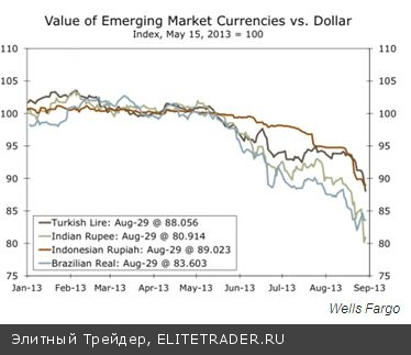 Рубль в сентябре окажется между двух огней