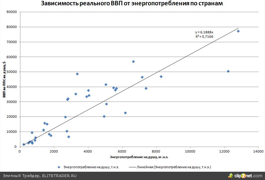 Энергоемкость ВВП зависит от структуры экономики