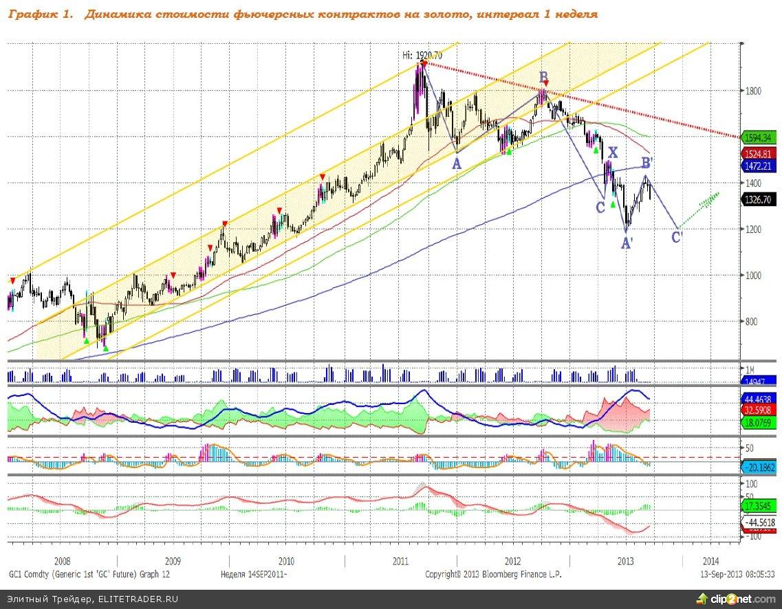 Ожидания укрепления доллара – основной драйвер рынка золота